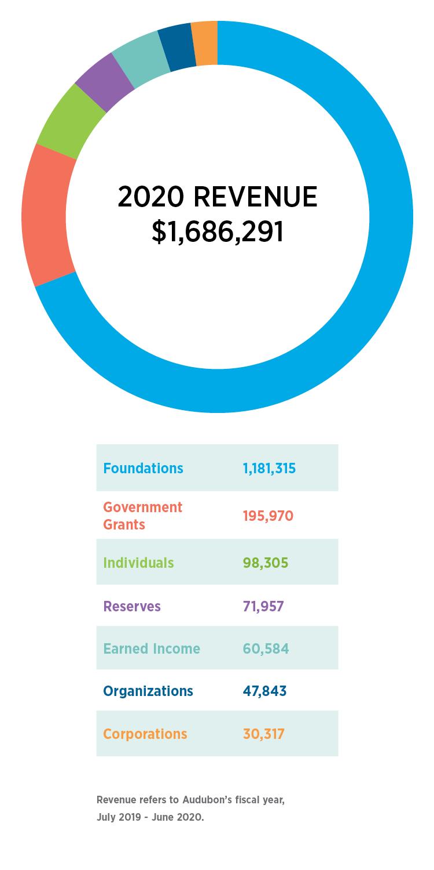 Audubon Rockies' 2020 revenue.