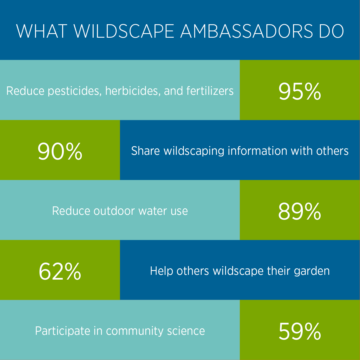 A table listing five things Wildscape Ambassadors often do.